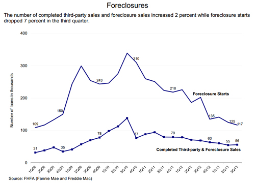 GSE Foreclosure Prevention Actions top 3 Million