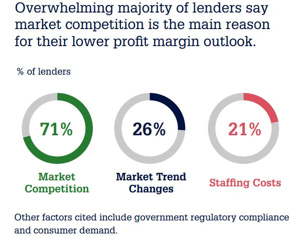 Falling Toward Competition, Standards Northstar Lenders - Easing Demand, Funding Push
