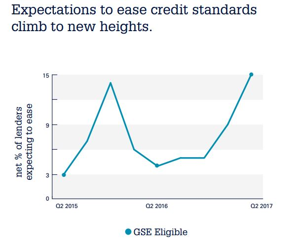 Northstar Push Easing Falling Toward Lenders Competition, Funding Standards - Demand,