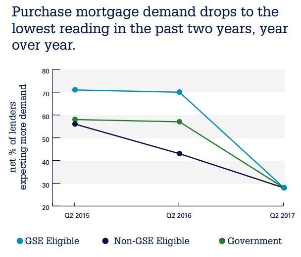 Standards Northstar Demand, Push Easing Funding Falling Toward Lenders - Competition,